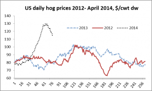 US hog prices