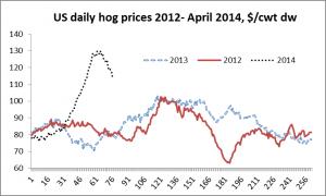 US hog prices