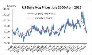 Long run US hog prices