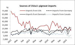 Chinese sources of imports