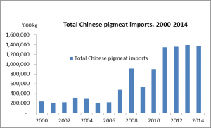 Chinese total imports