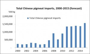 China import forecast