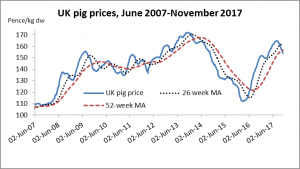 UK pig prices Nov 2017